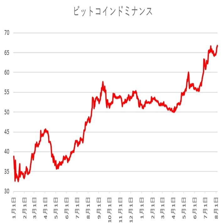 ビットコインドミナンスは依然として高水準での推移(19/8/5)