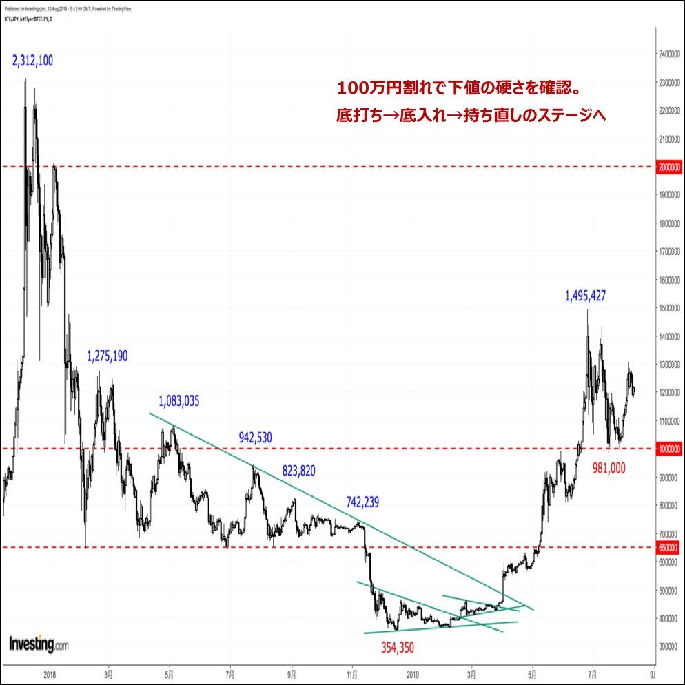 ビットコインの価格分析『世界的な金融緩和期待と米中対立激化を嫌気したリスク回避ムードが相場を下支え』