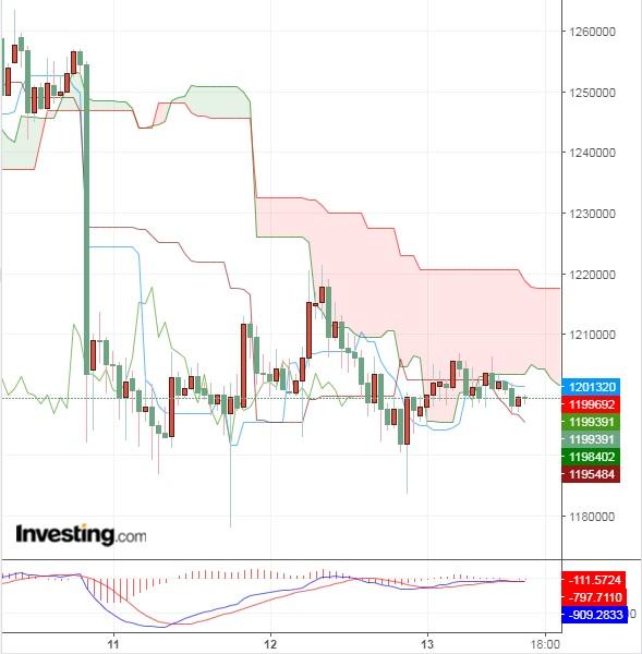 新興市場の動きに反応が薄いビットコイン