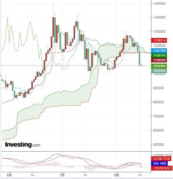 金利が低下する局面でのビットコインの動きは?