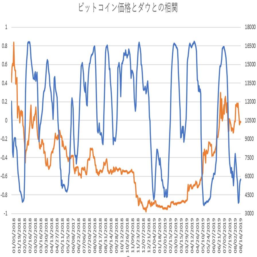 ビットコインとダウ30種平均の相関関係(その11)