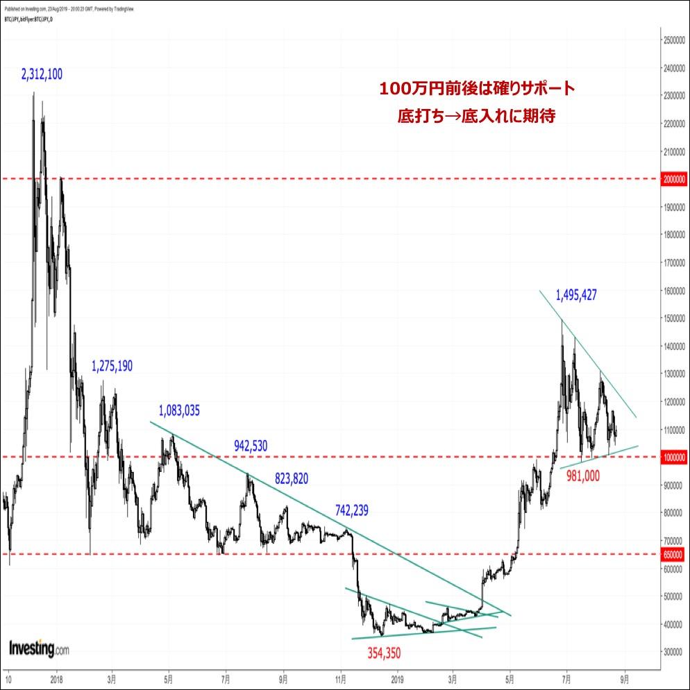 ビットコインの価格分析『4度目の下値トライ失敗で反発なるか?米中対立激化もサポート要因』(8/24)