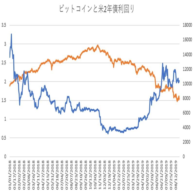 ビットコインと米2年債利回り(その3)(19/8/26)