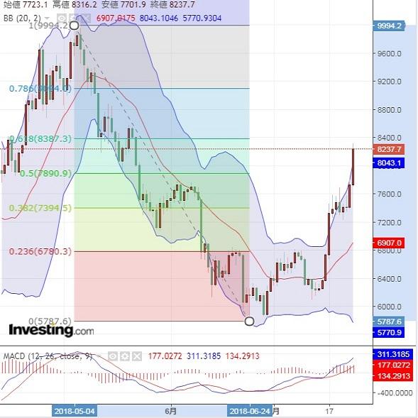 ETFのニュースでビットコイン上昇?(7/25朝)