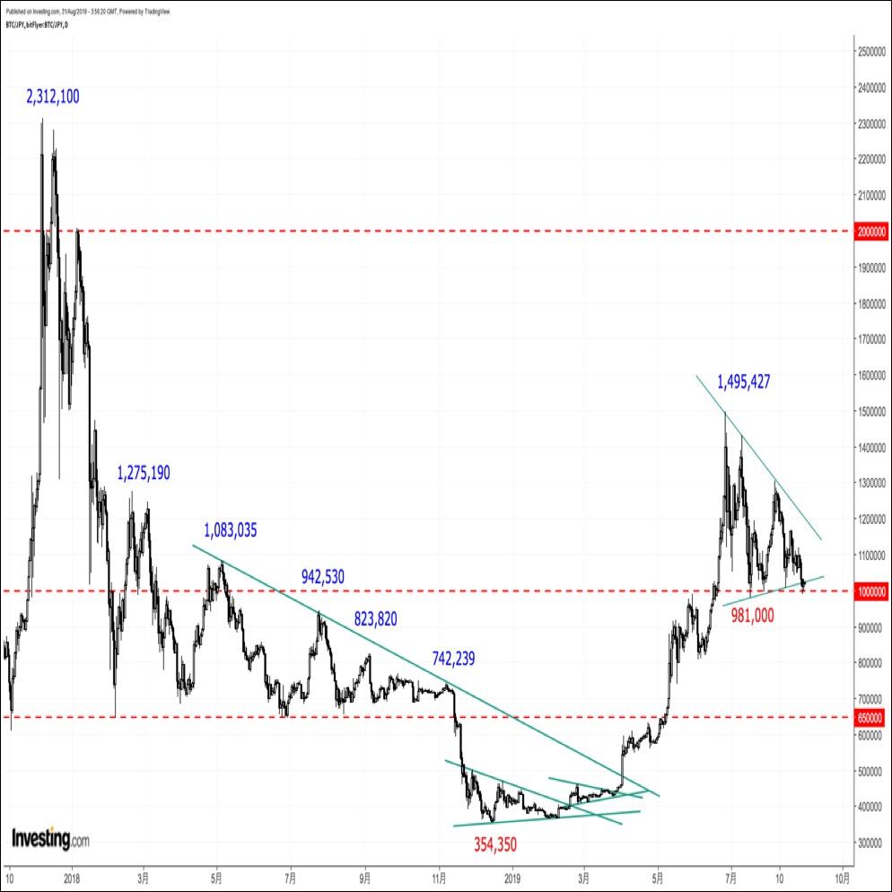 ビットコインの価格分析『5度目の下値トライ開始。三角保ち合いを下放れすれば一段安の恐れも』