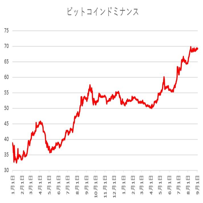 ビットコインドミナンスで見るビットコインの優位性(19/9/2)