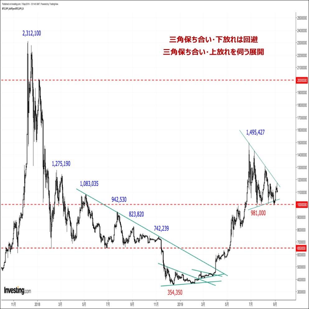 ビットコインの価格分析『三角保ち合い継続、下放れも上放れも共に失敗』(19/9/8)
