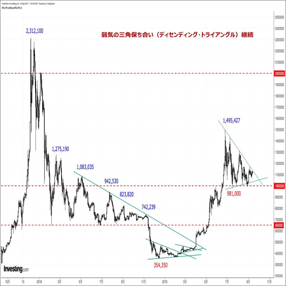 ビットコインの価格分析『上放れか下放れか?三角保ち合いの賞味期限は残り20日』