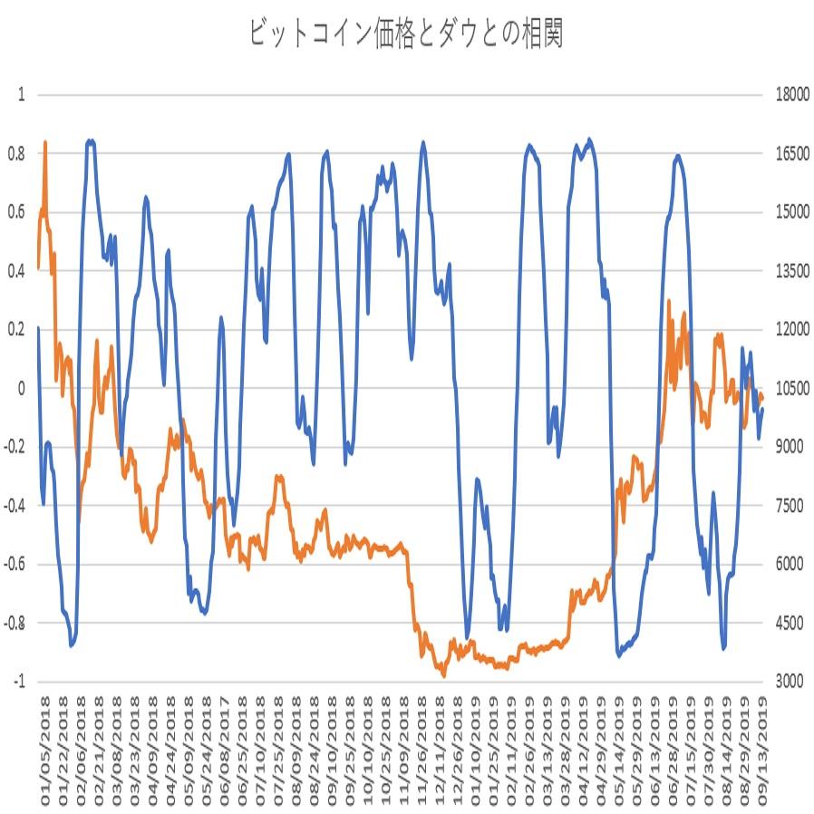 ビットコインとダウ30種平均の相関関係(その12)