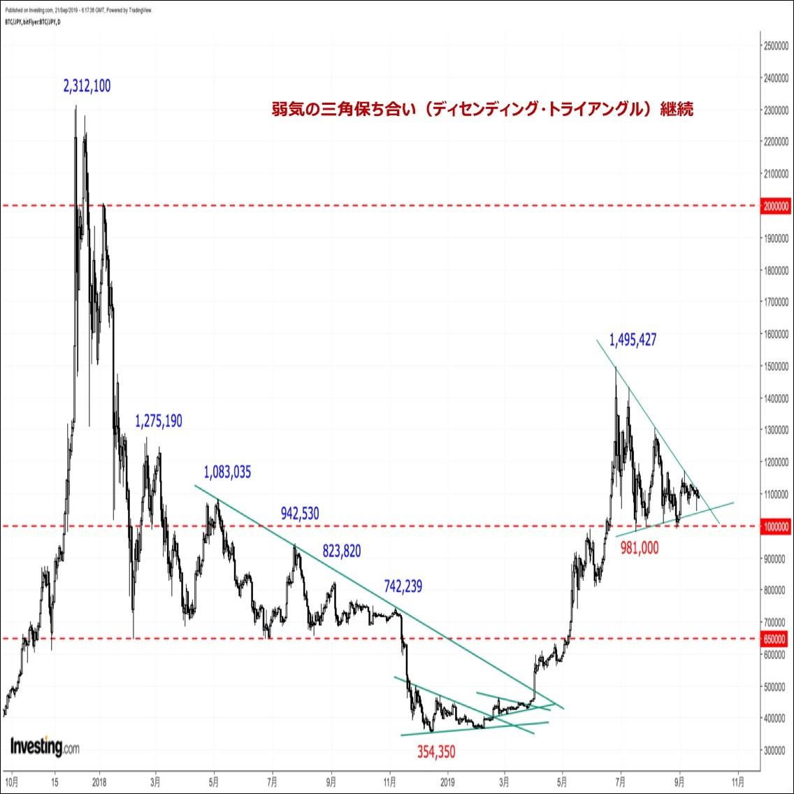 ビットコインの価格分析『Bakktローンチまで後2日。三角保ち合い終了まで後12日』(9/22)