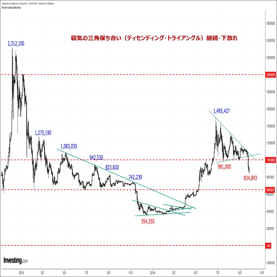 ビットコインの価格分析『弱気の三角保ち合い下放れ。一時83万円台へ暴落』(19/9/28)