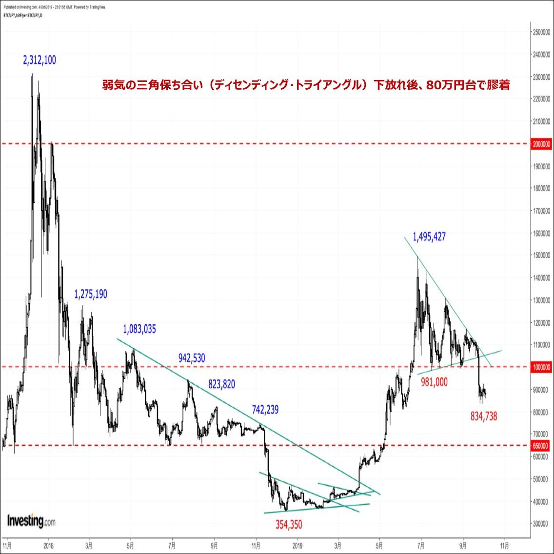 ビットコインの価格分析『80万円台で底打ちするも戻りは鈍い、二番底に要警戒』(19/10/7)