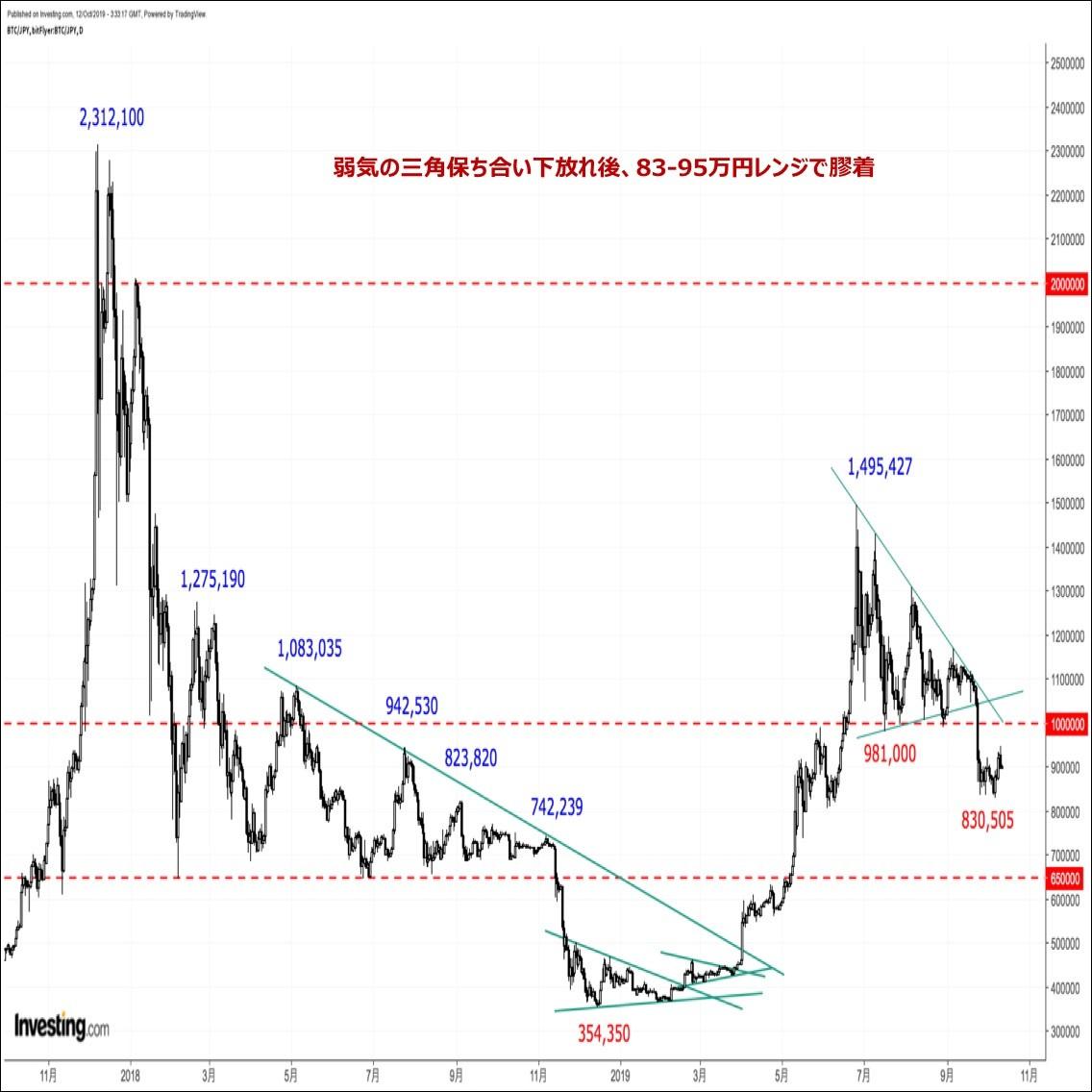 ビットコインの価格分析『ショートカバー主導で反発するも戻りは鈍い。一巡後の反落に警戒』