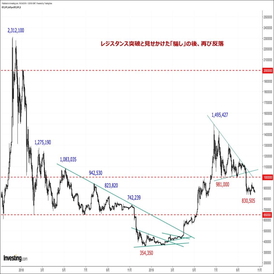 ビットコインの価格分析『続落リスクに要警戒。10月後半は二番底を探る展開か』(19/10/20)
