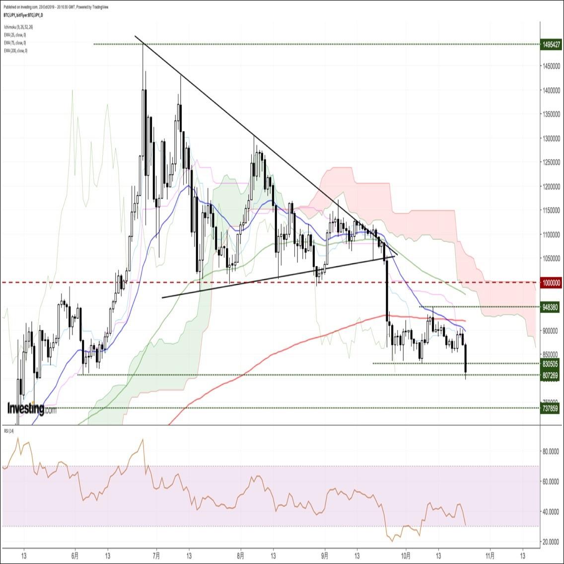 ビットコイン円、約5ヶ月ぶり安値圏へと急反落。ガンマショートに要警戒(10/24朝)