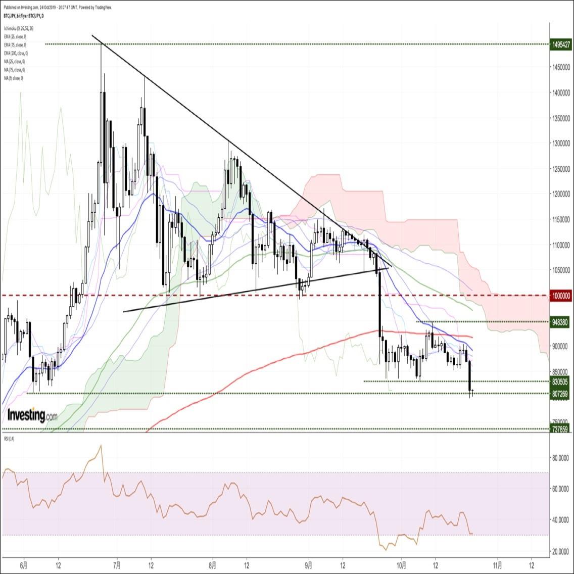 ビットコイン円、急落後の戦意喪失で横ばい推移。17時のカットオフに注目(10/25朝)