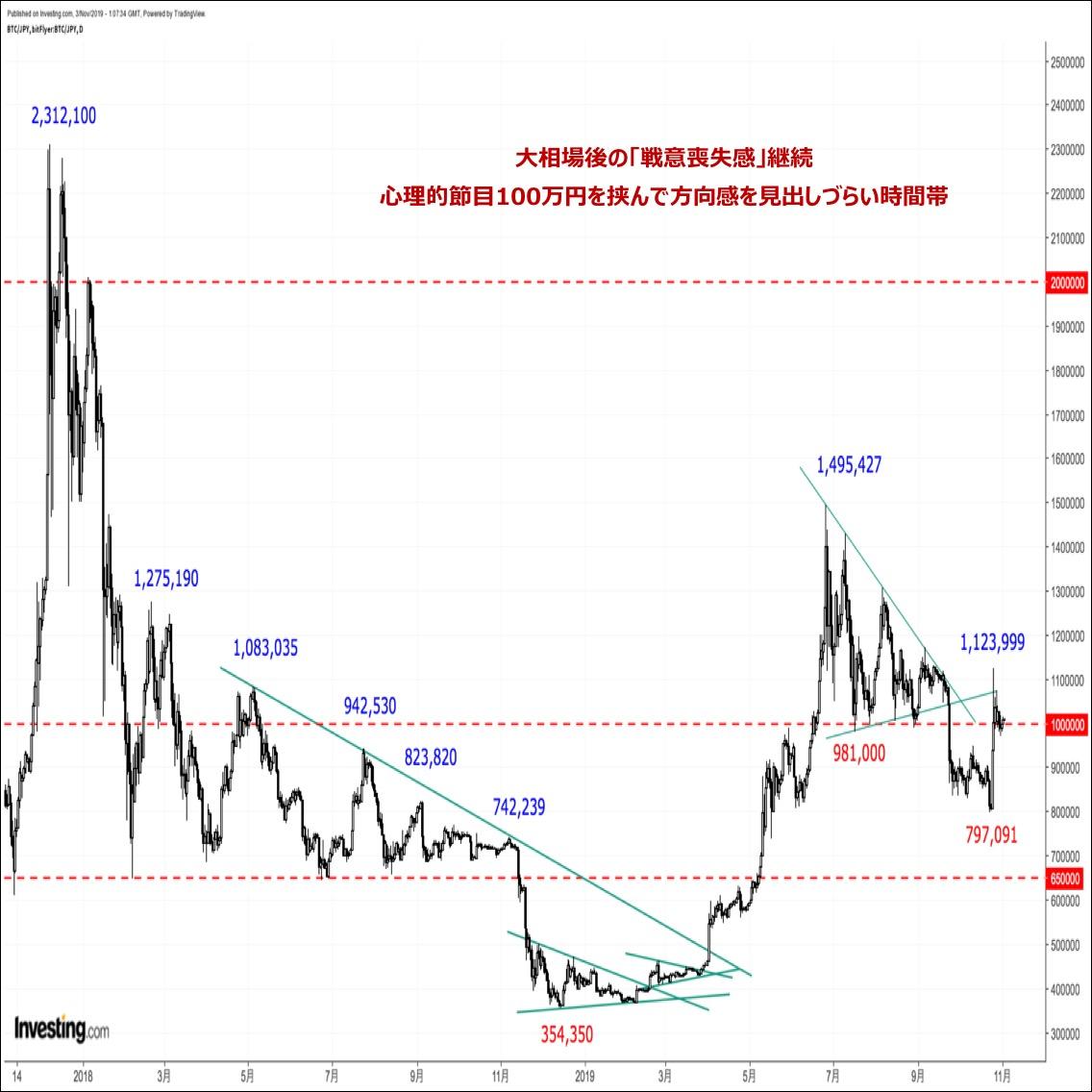 ビットコインの価格分析『フィボナッチ半値押しで底固め。上昇トレンド再開に期待』(19/11/4)