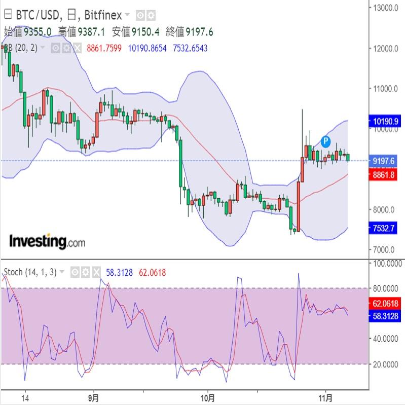 仮想通貨(暗号資産)市場には逆風か?(19/11/8)