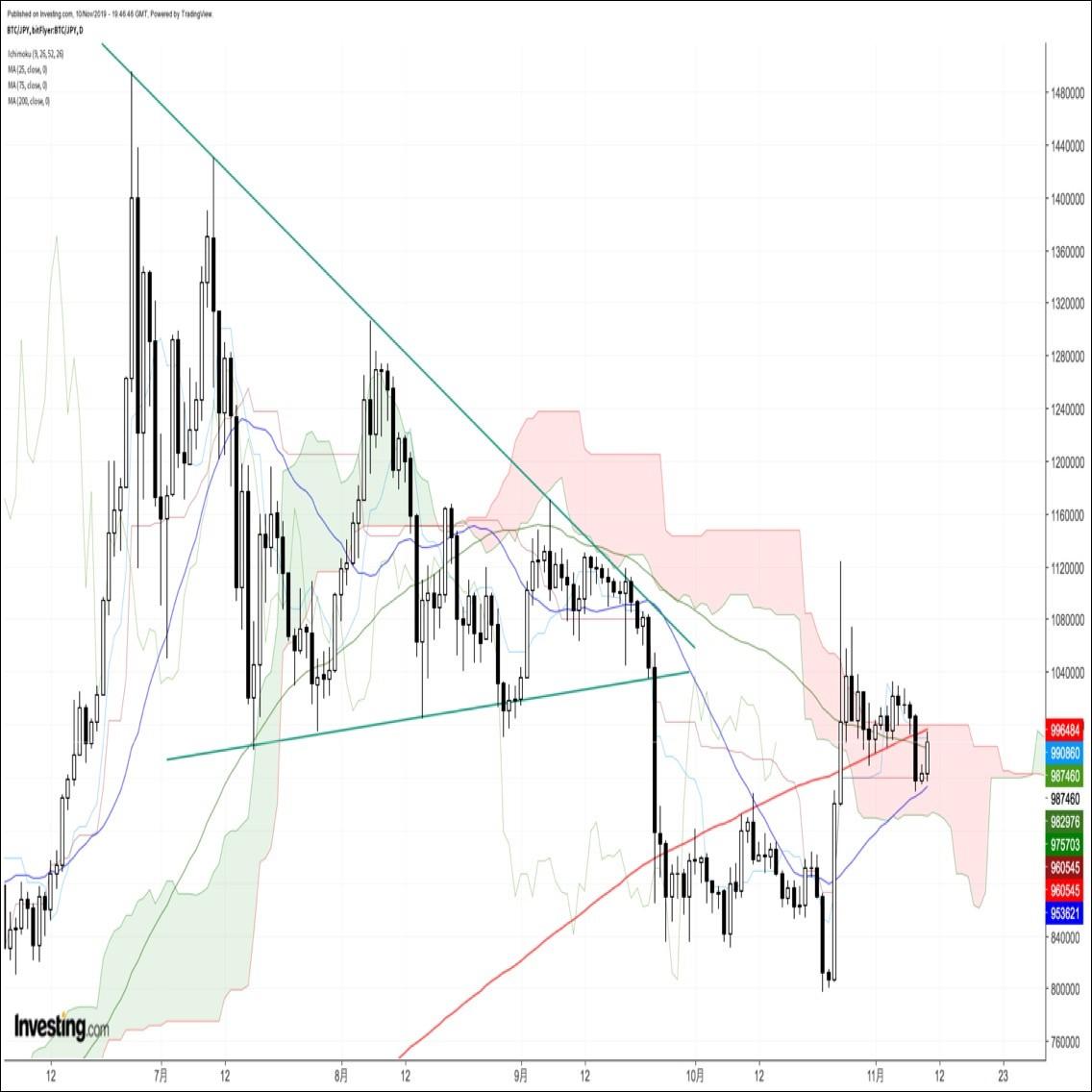 ビットコイン円、約2週間ぶり安値圏へ急落するも結局反発。方向感を見出し辛い展開(11/11朝)