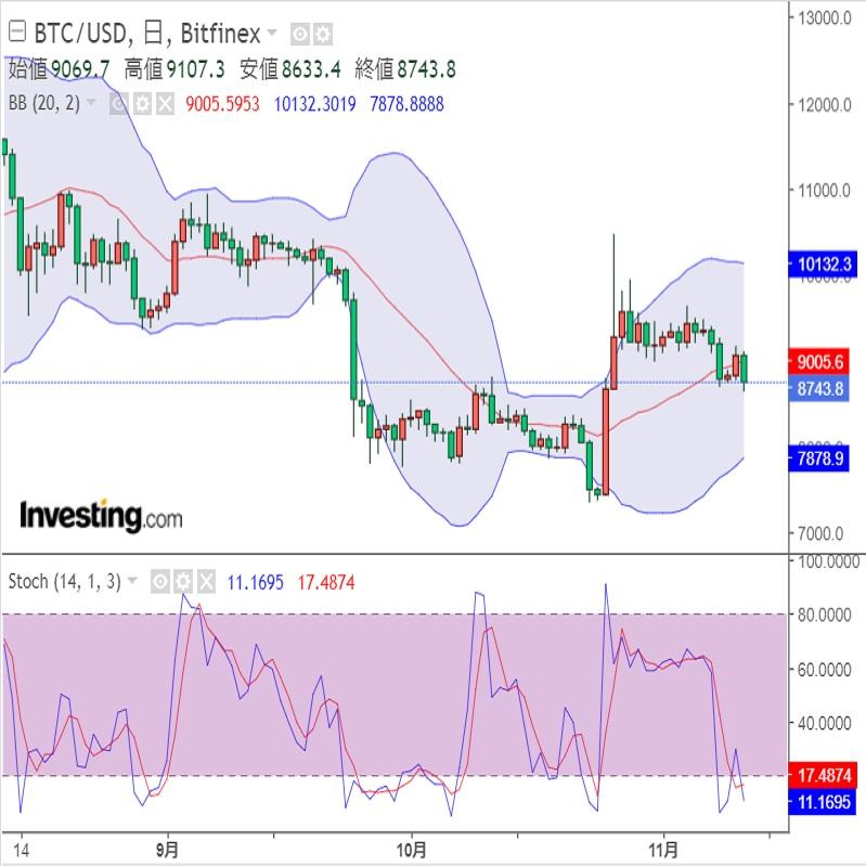 Bakktの先物取引とBitfinexの証拠金取引(19/11/12)