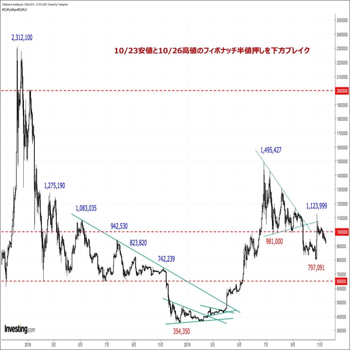 ビットコインの価格分析『新規材料難でじり安継続。ついにフィボナッチ61.8%割れへ』(11/16)
