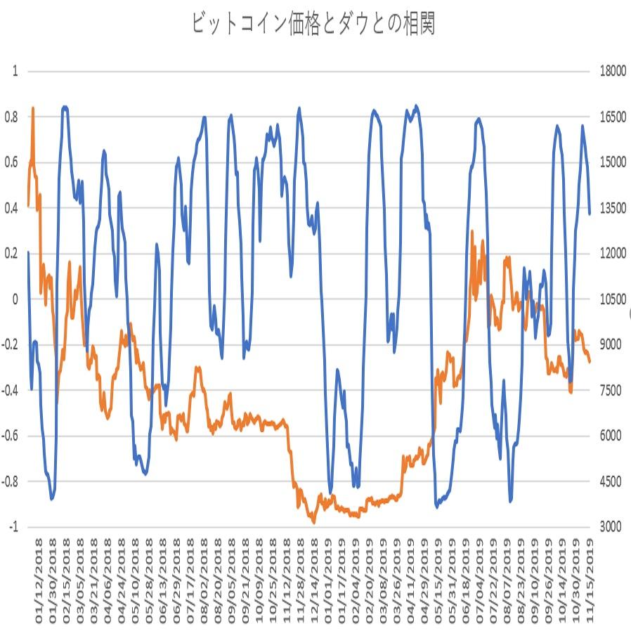 ビットコインとダウ30種平均の相関関係(その14)