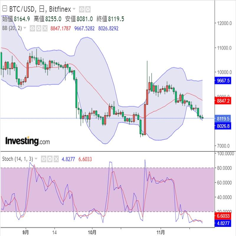 中南米と仮想通貨(暗号資産)(19/11/21)