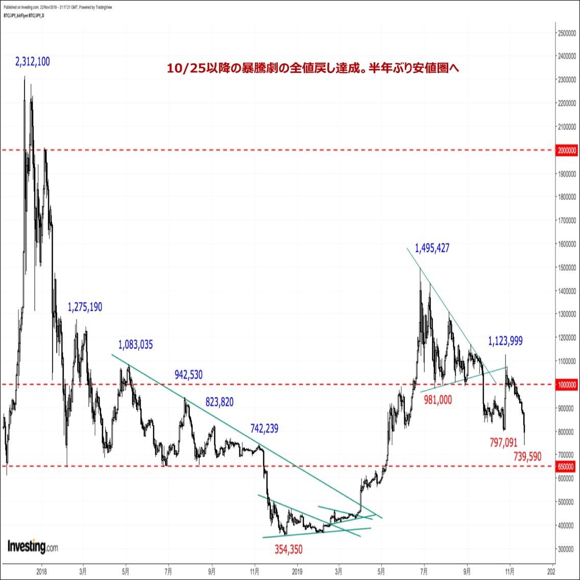 ビットコインの価格分析『約6ヵ月ぶり安値圏へ急落。10月後半の暴騰劇の全値戻しを達成』(11/24)
