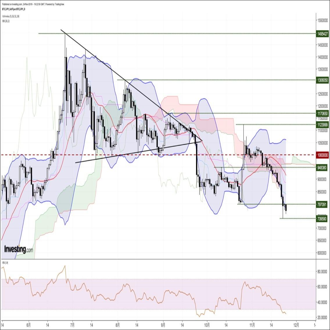 ビットコイン円、5/17以来、約半年ぶり安値圏へ急落。一時73万円台へ(11/25朝)