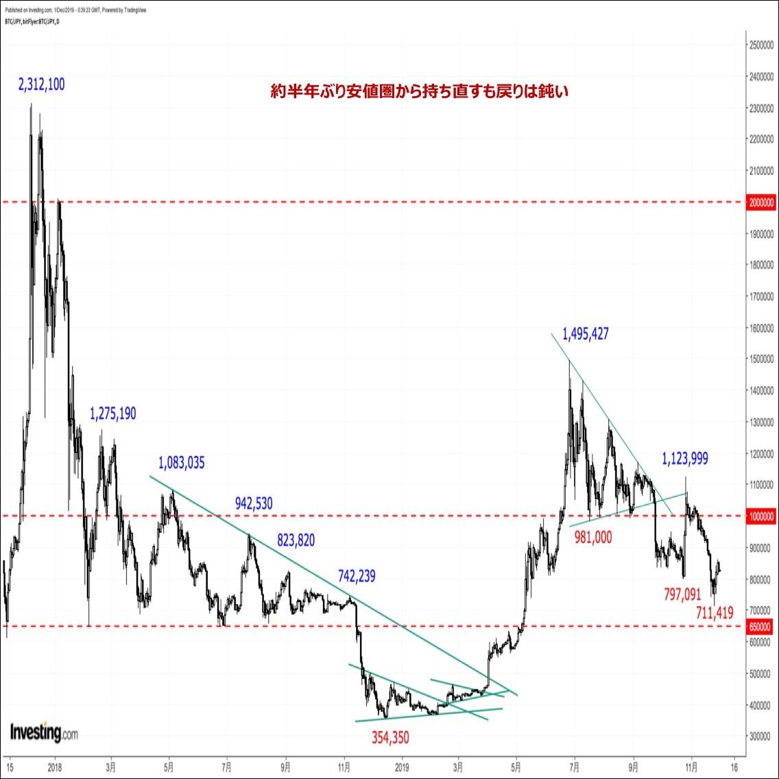 ビットコインの価格分析『半年ぶり安値圏から持ち直すも戻りは鈍い。一巡後の反落に要警戒』(12/1)