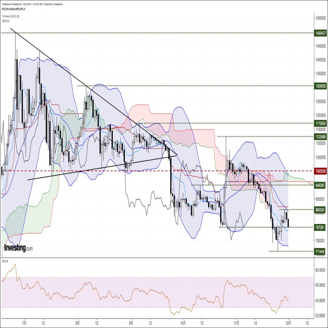 ビットコイン円、買い戻し一巡後に再び下落。フィボナッチ38.2%押しを割り込む展開