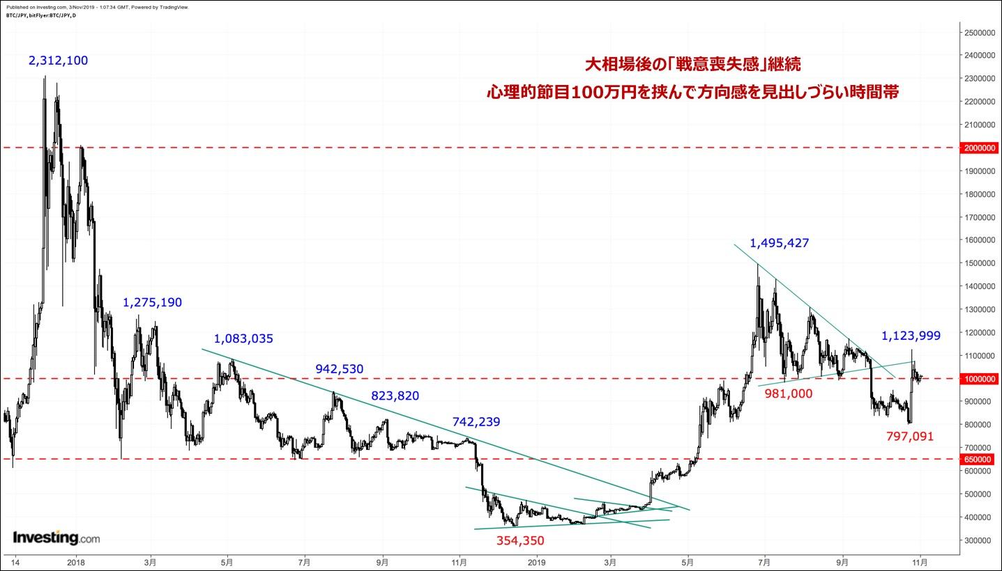 ビットコイン円、5日ぶり安値を更新。テクニカル的な弱さが重石に(12/3朝)