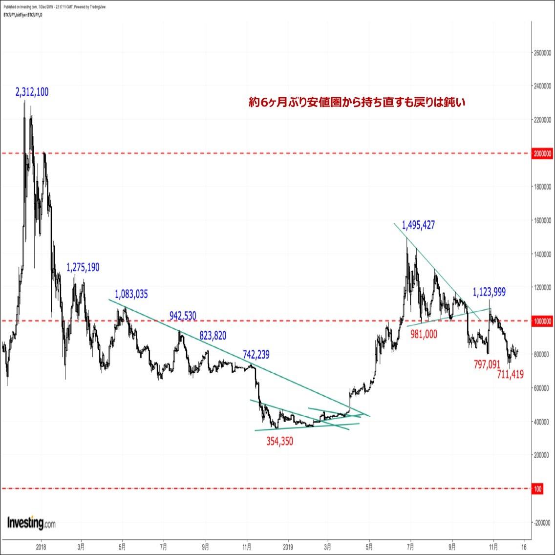 ビットコインの価格分析 『戻り売りか新規買いか。今週はトレンド転換を見極める1週間に』