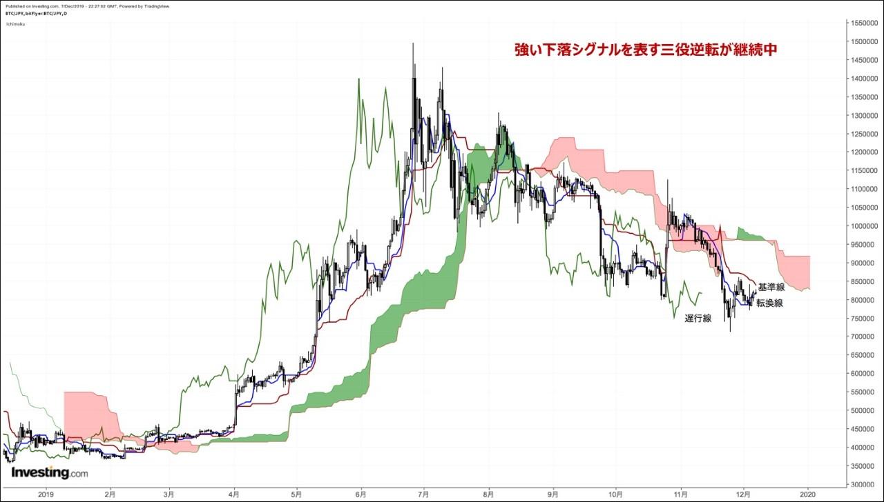 ビットコイン(BTC)は今後どうなる?過去から現在の価格推移をご紹介! | ビットコイン・暗号資産(仮想通貨)ならGMOコイン