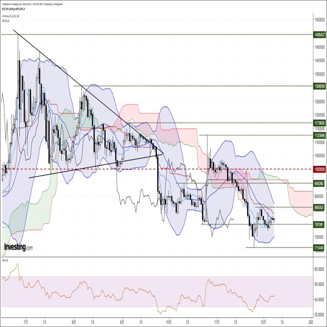 ビットコイン円、狭いレンジ内で一進一退。Bakktによるオプション取引のローンチに注目(12/9朝)