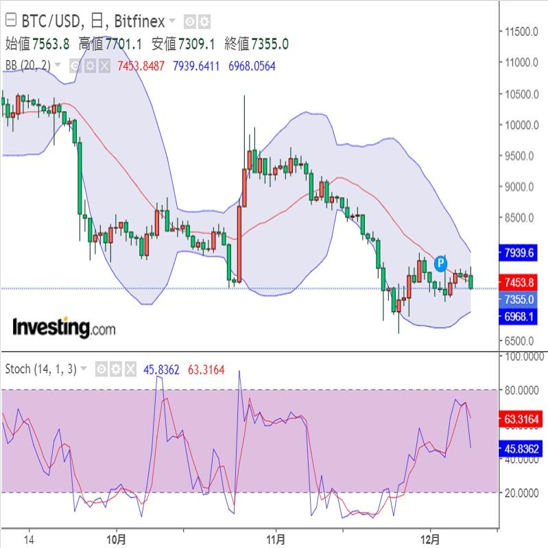 英国のEU離脱と仮想通貨(暗号資産)市場(19/12/10)