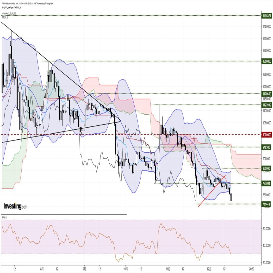ビットコイン円、約3週間ぶり安値圏へ急落。11/25に記録した直近安値を試す展開か(12/18朝)