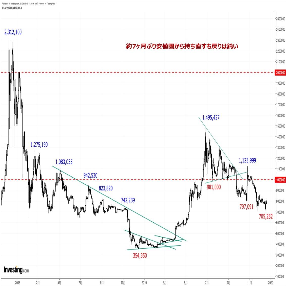 ビットコインの価格分析 『安値更新後に持ち直す展開。短期見通しを中立へ上方修正』(12/22)