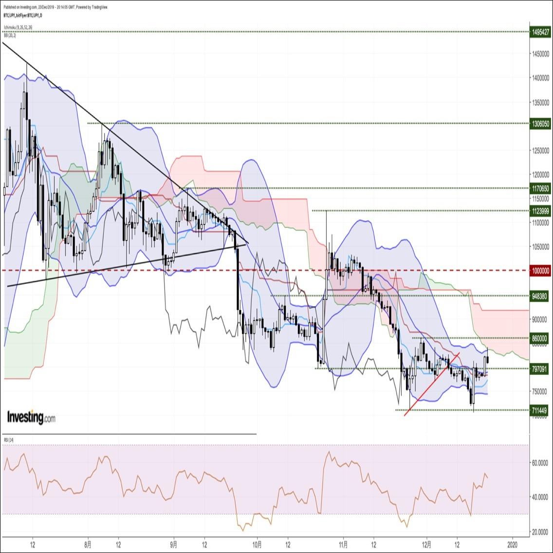 ビットコイン円、一時3週間ぶり高値を記録するも一目均衡表雲下限に続伸を阻まれる(12/24朝)