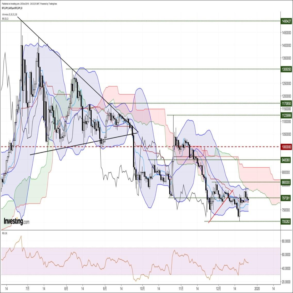 ビットコイン円、動意に乏しい展開。下値トライも一目均衡表基準線に続落を阻まれる(12/26朝)