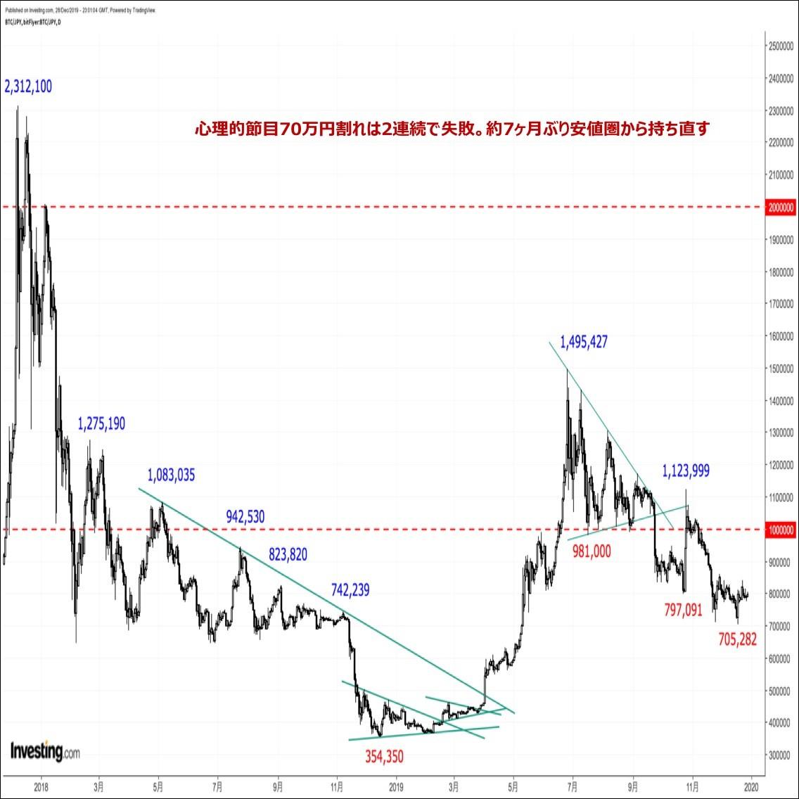 ビットコインの価格分析 『年明けのビットコイン相場はダブルボトムからの上放れに期待か』