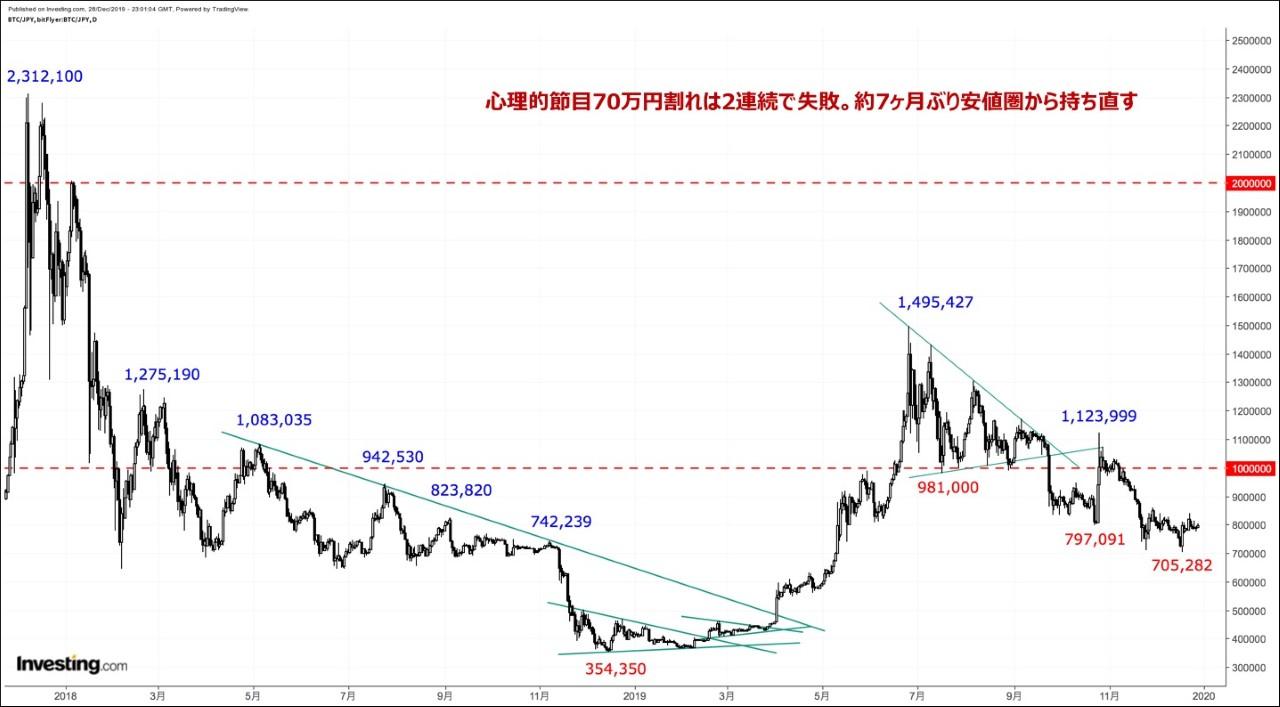 価格 推移 コイン ビット