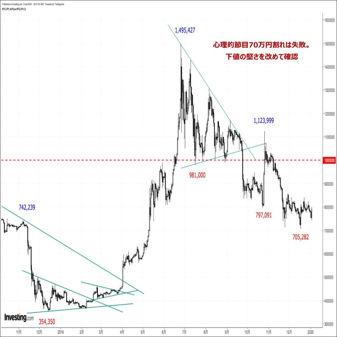 ビットコインの価格分析:『直近安値トライに失敗。下値の堅さを改めて確認』(20/1/4)
