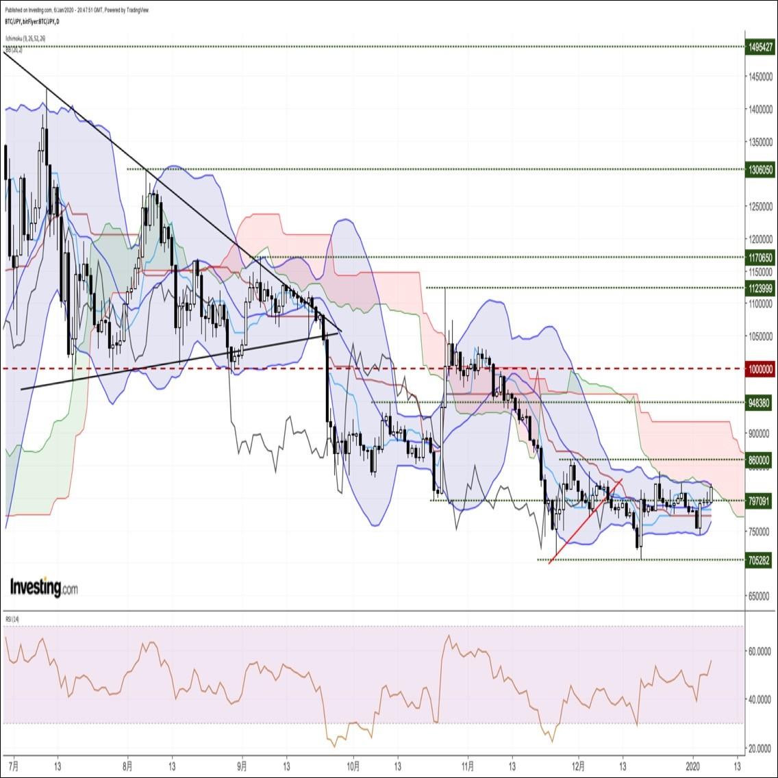 ビットコイン円、一時下落するもアルトコインの急伸に連れて再び上昇。1週間ぶり高値圏へ