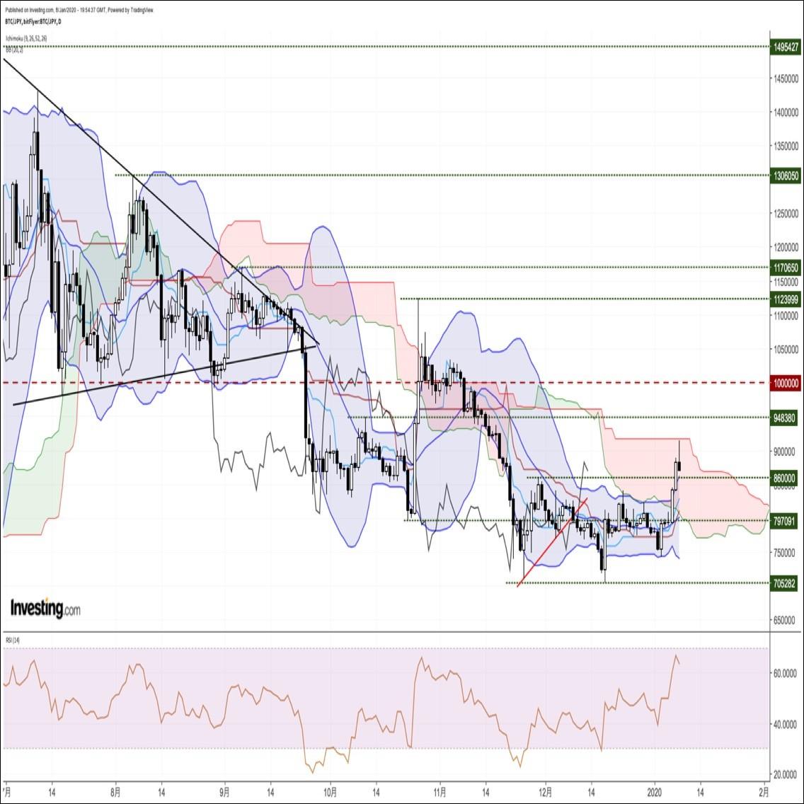 ビットコイン円、地政学的リスクの後退を受けて、約1ヶ月半ぶり高値圏から急反落(1/9朝)