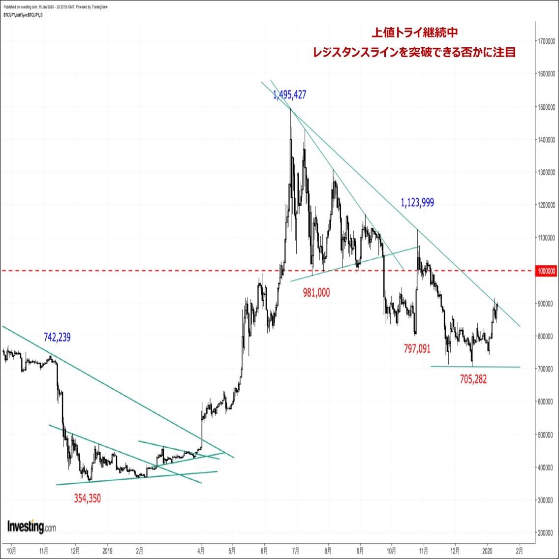 ビットコインの価格分析:『地政学リスクと半減期織り込みで2020年は堅調スタート』(1/12朝)