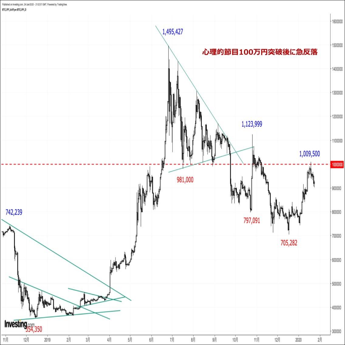 ビットコインの価格分析『100万円到達後に反落するも下値は堅い。春節後の上昇期待高まる』(1/25)