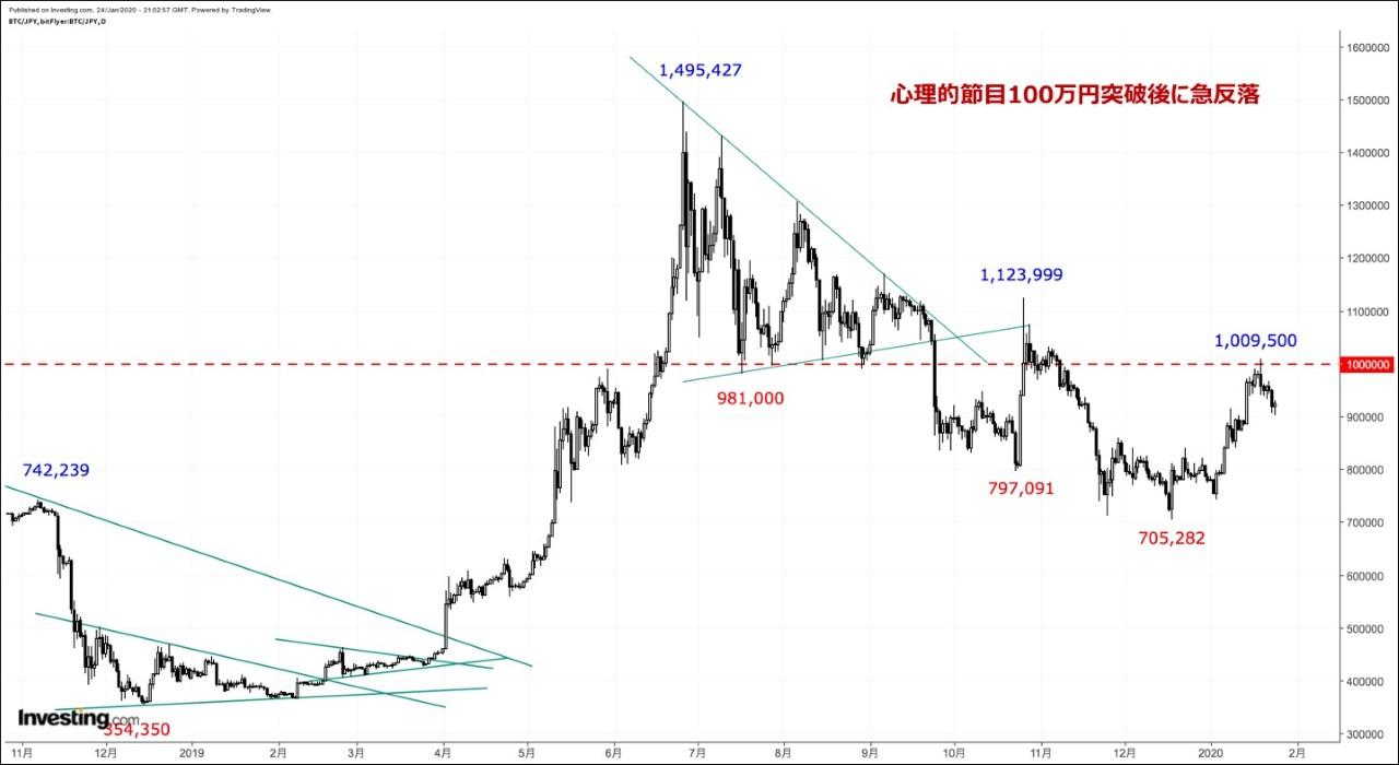 ビットコイン円相場は、テクニカル的に見て「中立→上昇」へのトレンド転換が期待されます。