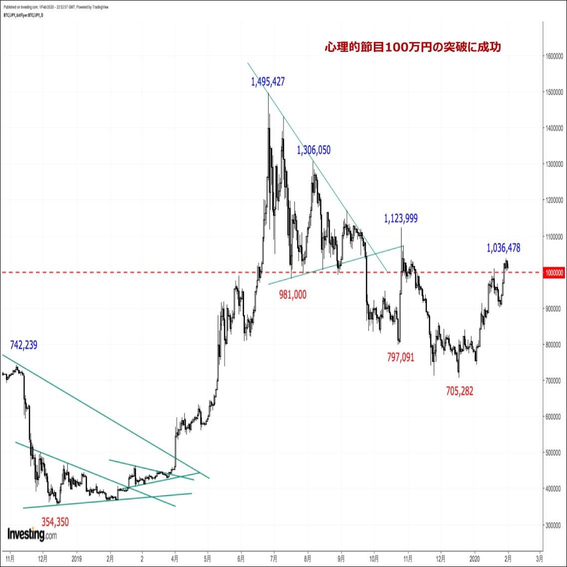 ビットコインの価格分析:『心理的節目100万円の突破に成功。押し目待ちに押し目なし』(20/2/2)