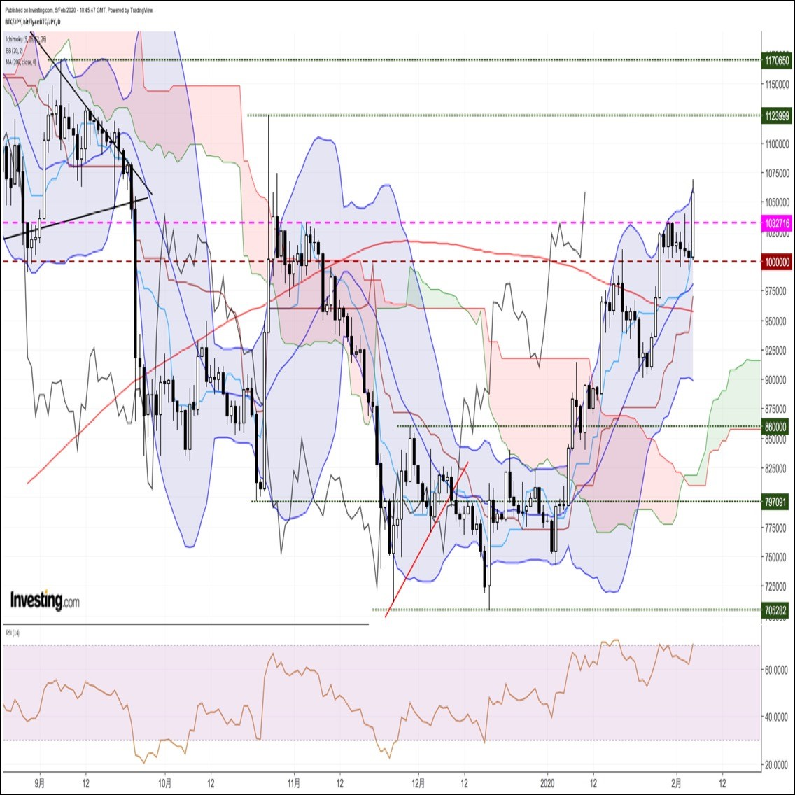 ビットコイン円、年初来高値更新。アルトコイン主導で急伸する中、一時3ヶ月半ぶり高値圏へ(2/6朝)